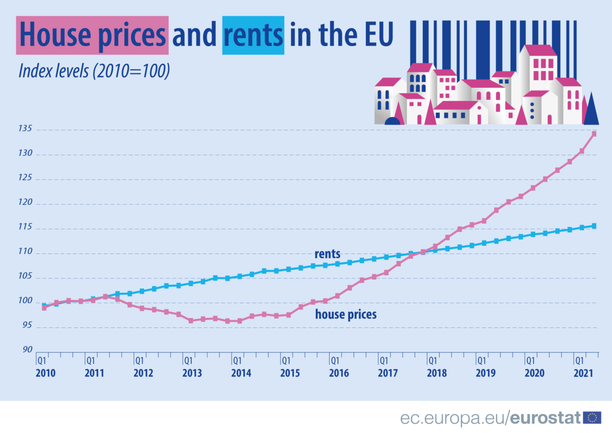 House prices and rents Q2 2020