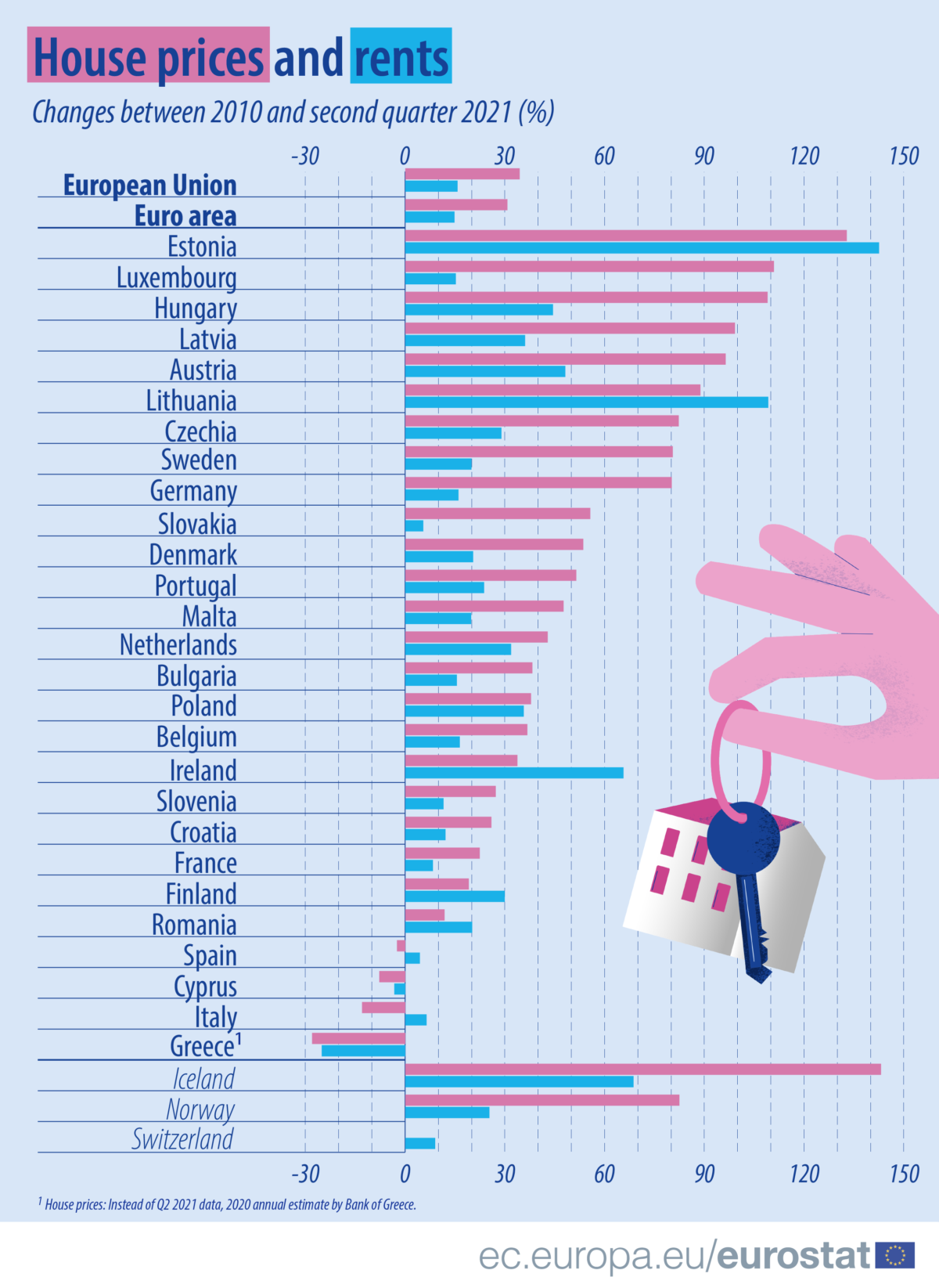 House prices by country
