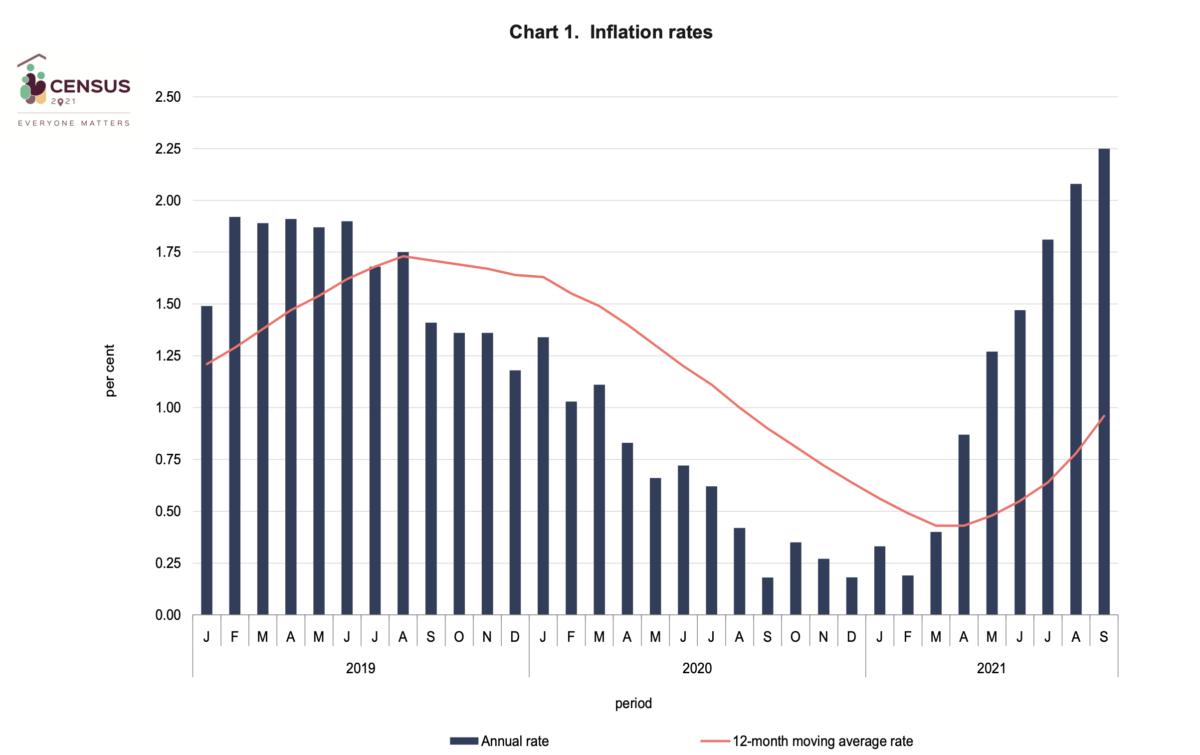 Malta September 2021 inflation rates